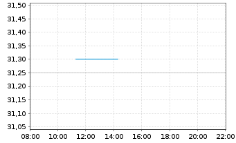 Chart CA Immobilien Anlagen AG - Intraday
