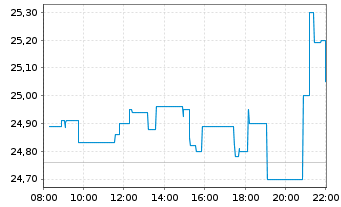 Chart Erste Group Bank AG - Intraday