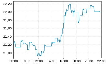 Chart voestalpine AG - Intraday