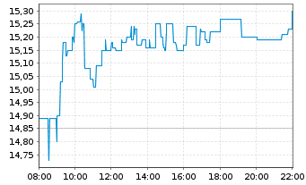 Chart S&T AG - Intraday