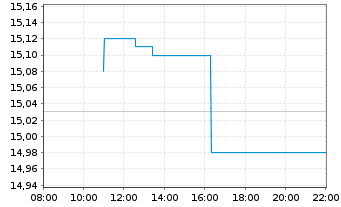 Chart Immofinanz AG - Intraday