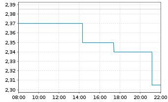 Chart Agfa-Gevaert N.V. - Intraday