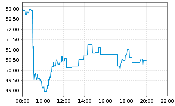 Chart Galapagos N.V. - Intraday
