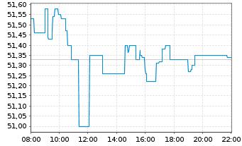 Chart Anheuser-Busch InBev S.A./N.V. - Intraday