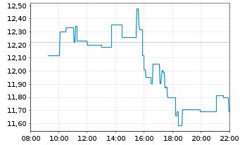 Chart Norwegian Cruise Line Holdings - Intraday