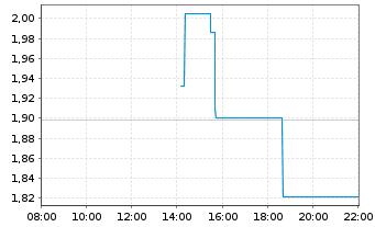 Chart Arbutus Biopharma Corp. - Intraday