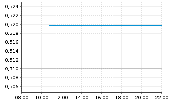 Chart Ind.& Comm.Bk of China, The - Intraday