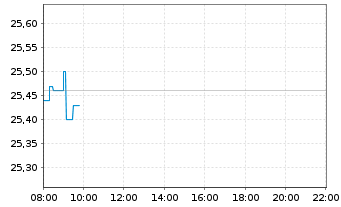 Chart United Internet AG NA - Intraday