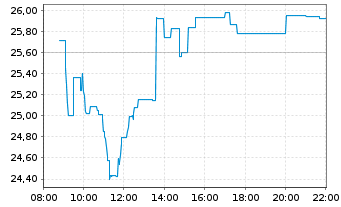 Chart United Internet AG - Intraday