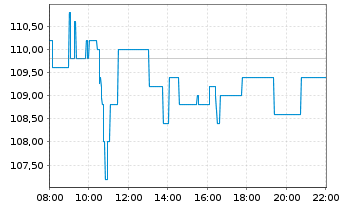 Chart AMADEUS FIRE AG - Intraday