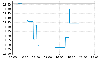 Chart ADVA Optical Networking SE - Intraday