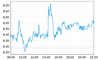 Chart Deutsche Bank AG - Intraday