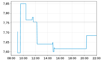 Chart Leoni AG - Intraday
