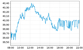 Chart Deutsche Post AG - Intraday