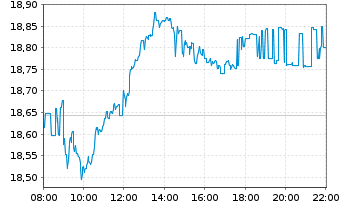 Chart Deutsche Telekom AG - Intraday