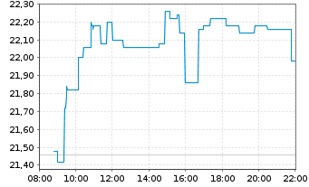 Chart Dürr AG - Intraday