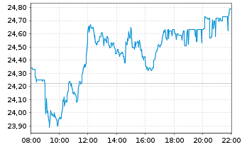 Chart Fresenius SE & Co. KGaA - Intraday