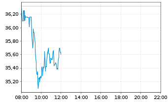 Chart Fresenius Medical Care KGaA - Intraday