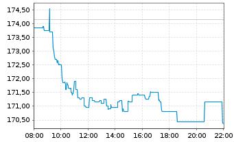 Chart Deutsche Börse AG - Intraday