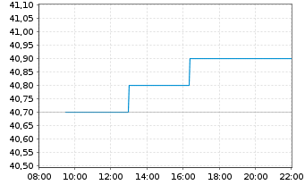 Chart DMG MORI AG - Intraday