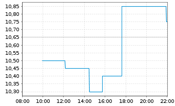 Chart GRAMMER AG - Intraday