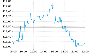 Chart iShares Core DAX UCITS ETF DE - Intraday