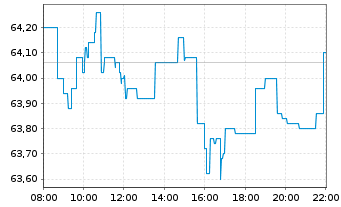Chart Henkel AG & Co. KGaA VZ - Intraday