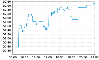 Chart HOCHTIEF AG - Intraday