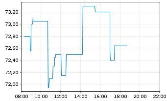 Chart Hornbach Holding AG&Co.KGaA - Intraday