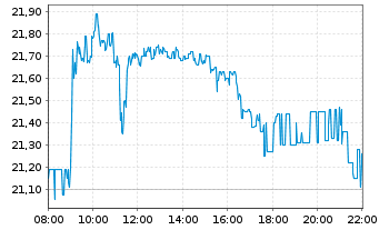 Chart Capital Stage AG - Intraday