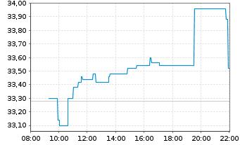 Chart Jungheinrich AG VZ - Intraday