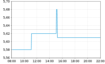 Chart MLP AG - Intraday