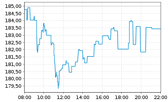 Chart Merck KGaA - Intraday