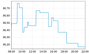 Chart GEA Group AG - Intraday