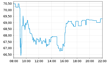 Chart Aurubis AG - Intraday