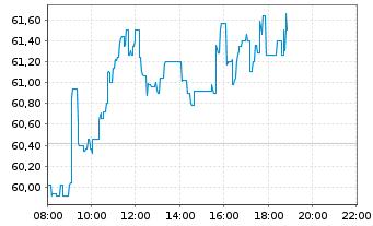 Chart PUMA SE - Intraday