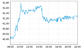 Chart RWE AG - Intraday