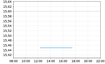 Chart RHÖN-KLINIKUM AG - Intraday