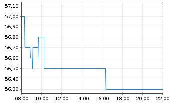 Chart KWS SAAT SE - Intraday