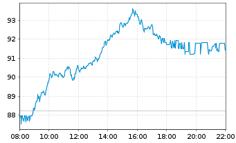 Chart SAP SE - Intraday
