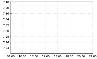 Chart SGL CARBON SE - Intraday