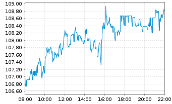 Chart Siemens AG - Intraday