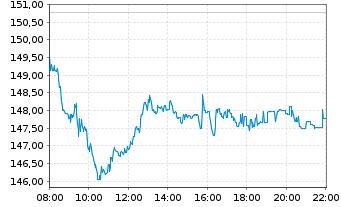 Chart Siemens AG - Intraday