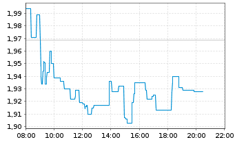 Chart CECONOMY AG - Intraday