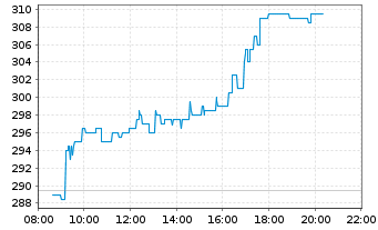 Chart secunet Security Networks AG - Intraday