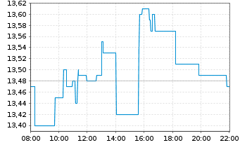 Chart Südzucker AG - Intraday