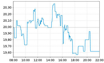 Chart TEPLA AG - Intraday