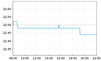 Chart Deutsche EuroShop AG - Intraday