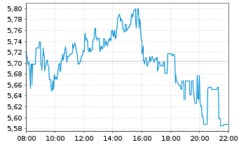 Chart thyssenkrupp AG - Intraday