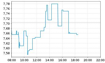 Chart ElringKlinger AG - Intraday